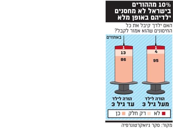 עשרה אחוז מההורים בישראל אל מחסנים ילדיהם באופן מלא